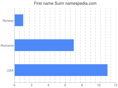 Given name Suim