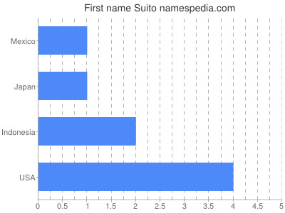 Given name Suito