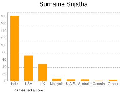 Surname Sujatha