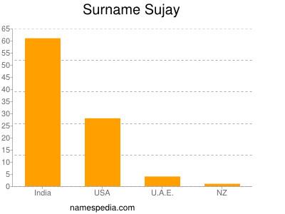 Surname Sujay