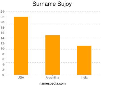 Surname Sujoy