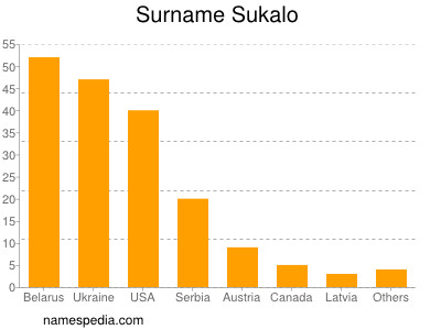 Surname Sukalo