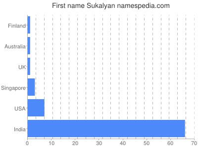 Given name Sukalyan