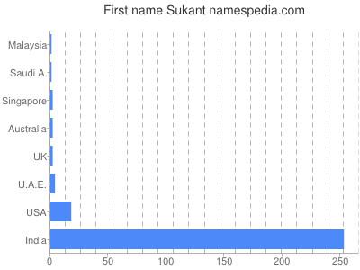 Given name Sukant