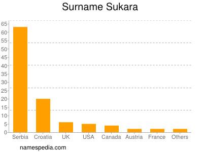 Surname Sukara