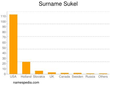 Surname Sukel