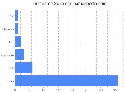 Given name Sukhman