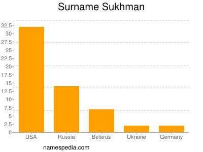Surname Sukhman