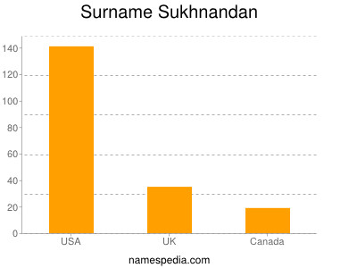 Surname Sukhnandan