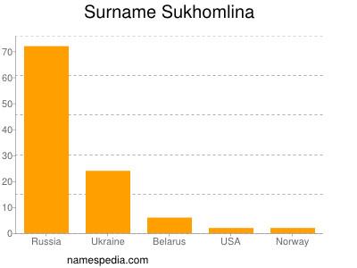 Surname Sukhomlina