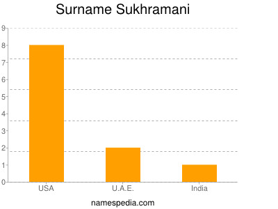 Surname Sukhramani