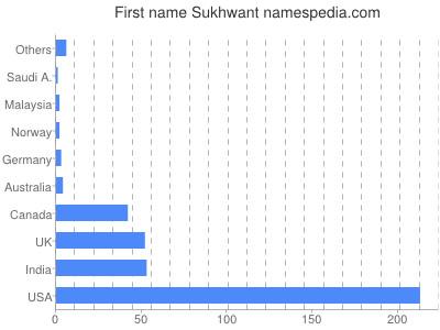 Given name Sukhwant