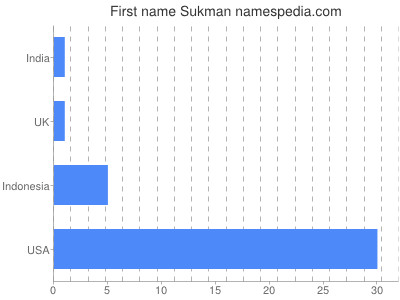 Given name Sukman