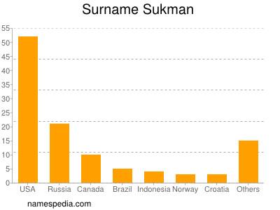 Surname Sukman
