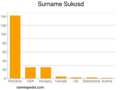 Surname Sukosd
