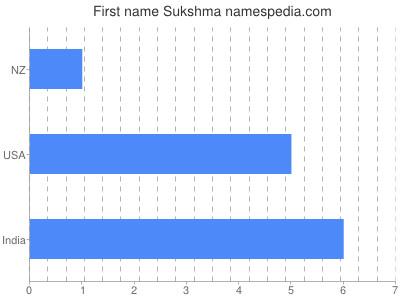 Given name Sukshma