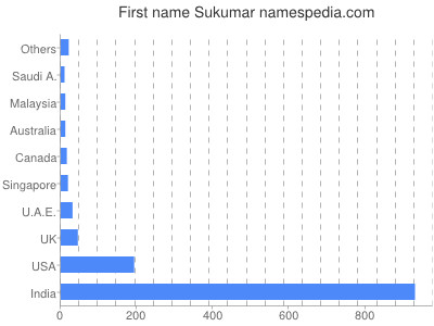 Given name Sukumar