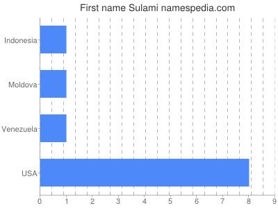 Given name Sulami