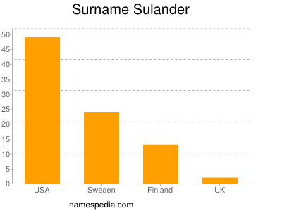 Surname Sulander