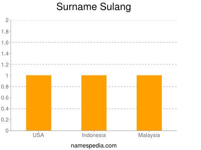 Surname Sulang