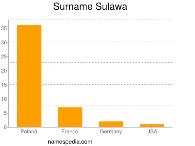 Surname Sulawa