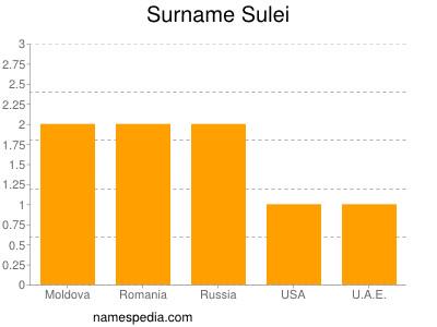 Surname Sulei