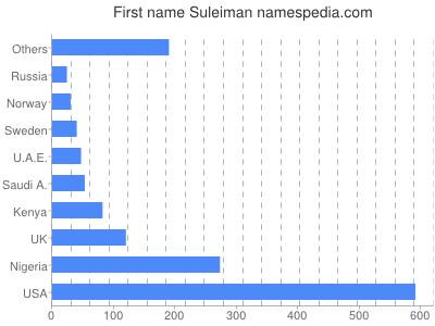 Given name Suleiman