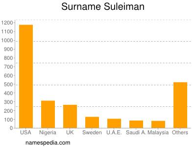 Surname Suleiman