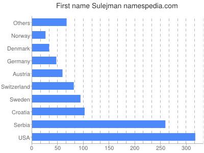 Given name Sulejman
