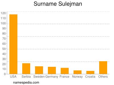 Surname Sulejman