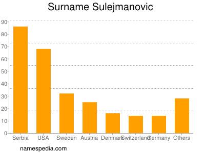 Surname Sulejmanovic