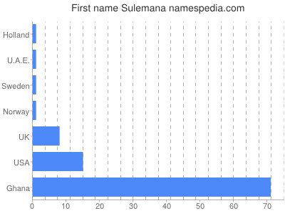 Given name Sulemana