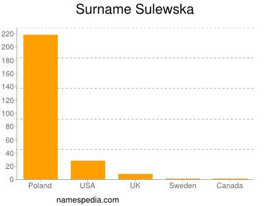 Surname Sulewska