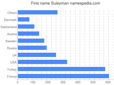 Given name Suleyman