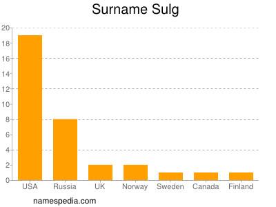 Surname Sulg