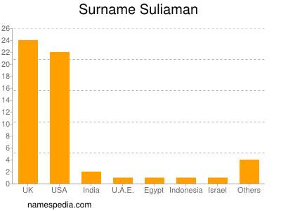 Surname Suliaman