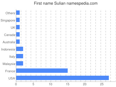 Given name Sulian