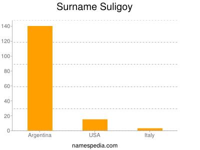 Surname Suligoy