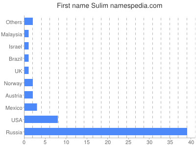 Given name Sulim