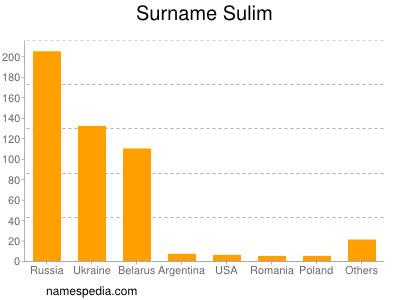 Surname Sulim