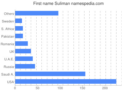 Given name Suliman