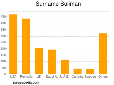 Surname Suliman