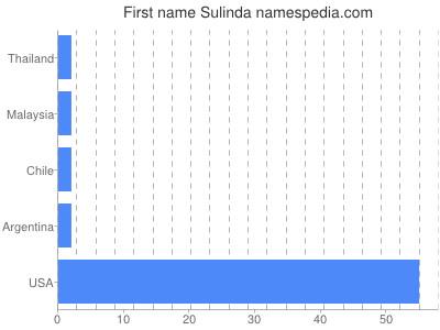 Given name Sulinda