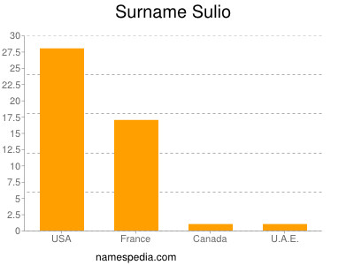Surname Sulio