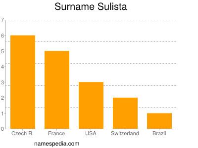 Surname Sulista