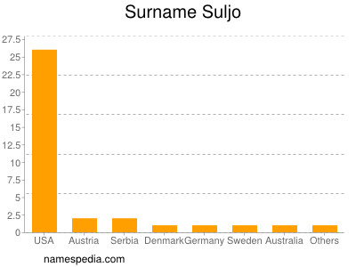 Surname Suljo