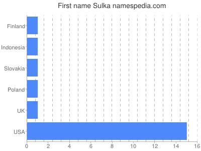 Given name Sulka