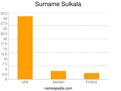 Surname Sulkala