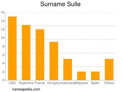 Surname Sulle