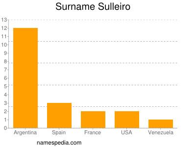 Surname Sulleiro